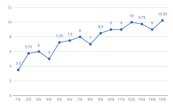 駅徒歩別値下がり率グラフ